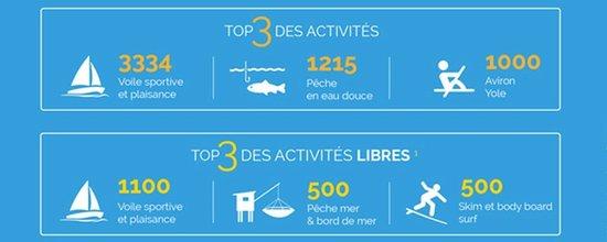 Saint Nazaire en datas visualisations